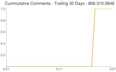Cummulative Comments 806-310-2648