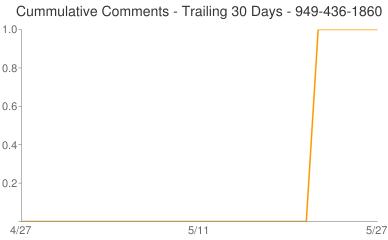 Cummulative Comments 949-436-1860