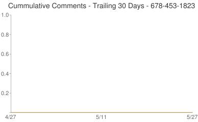 Cummulative Comments 678-453-1823