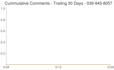 Cummulative Comments 039-945-8057