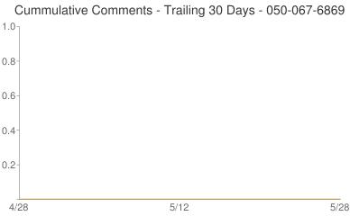 Cummulative Comments 050-067-6869