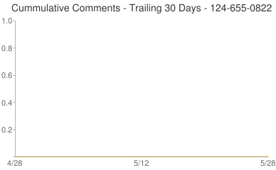 Cummulative Comments 124-655-0822