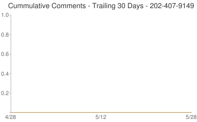Cummulative Comments 202-407-9149