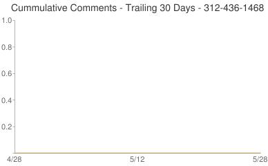 Cummulative Comments 312-436-1468