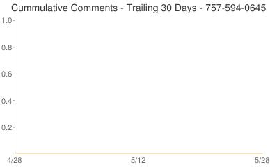 Cummulative Comments 757-594-0645
