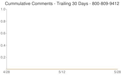 Cummulative Comments 800-809-9412