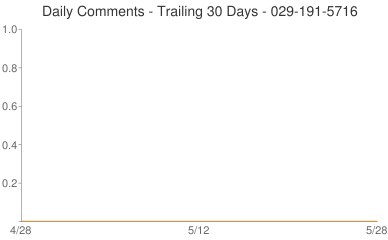 Daily Comments 029-191-5716