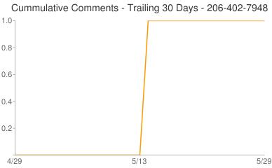 Cummulative Comments 206-402-7948