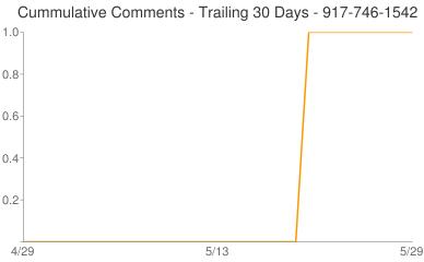 Cummulative Comments 917-746-1542