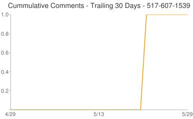 Cummulative Comments 517-607-1539