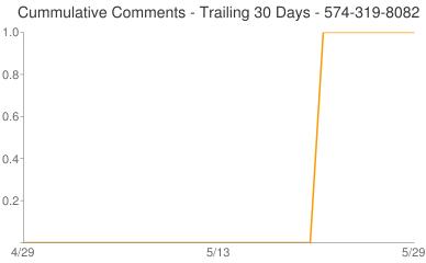 Cummulative Comments 574-319-8082