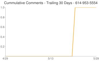 Cummulative Comments 614-953-5554