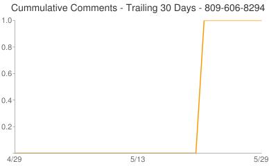 Cummulative Comments 809-606-8294