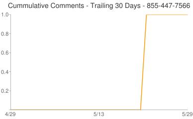 Cummulative Comments 855-447-7566