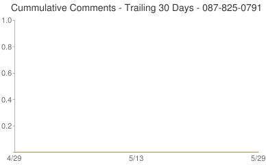 Cummulative Comments 087-825-0791