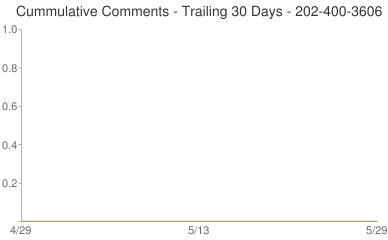 Cummulative Comments 202-400-3606