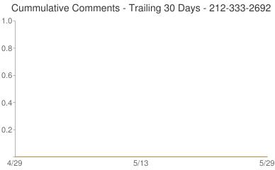 Cummulative Comments 212-333-2692