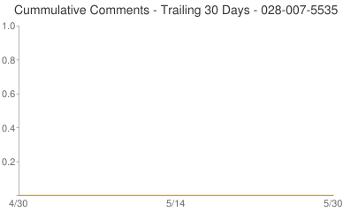 Cummulative Comments 028-007-5535