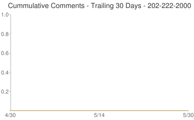 Cummulative Comments 202-222-2000