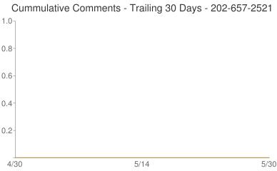 Cummulative Comments 202-657-2521