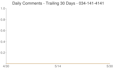 Daily Comments 034-141-4141