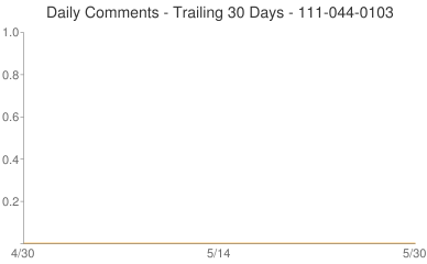 Daily Comments 111-044-0103