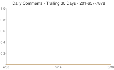Daily Comments 201-657-7878