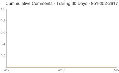 Cummulative Comments 951-252-2617
