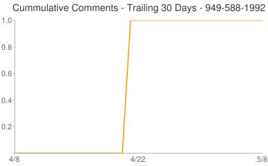 Cummulative Comments 949-588-1992