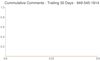 Cummulative Comments 949-545-1814