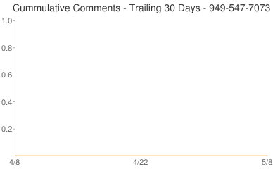 Cummulative Comments 949-547-7073