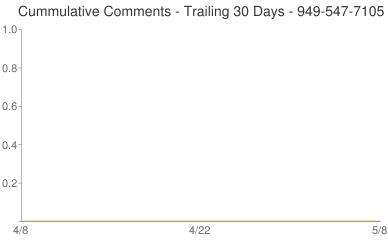 Cummulative Comments 949-547-7105