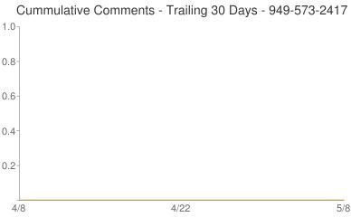 Cummulative Comments 949-573-2417