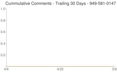 Cummulative Comments 949-581-0147
