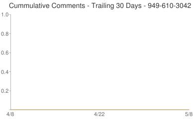 Cummulative Comments 949-610-3042