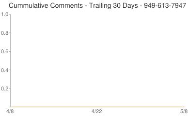 Cummulative Comments 949-613-7947