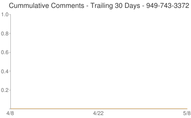 Cummulative Comments 949-743-3372