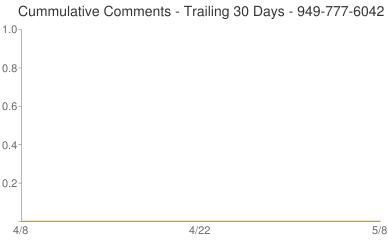 Cummulative Comments 949-777-6042