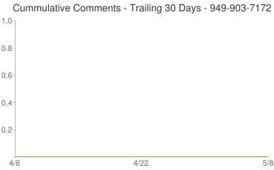 Cummulative Comments 949-903-7172