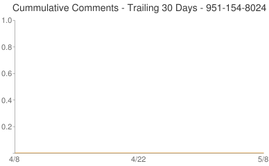 Cummulative Comments 951-154-8024