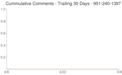 Cummulative Comments 951-240-1397
