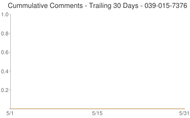 Cummulative Comments 039-015-7376