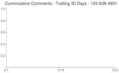 Cummulative Comments 122-638-4931