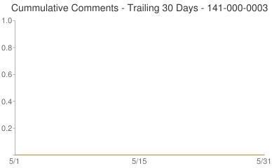 Cummulative Comments 141-000-0003