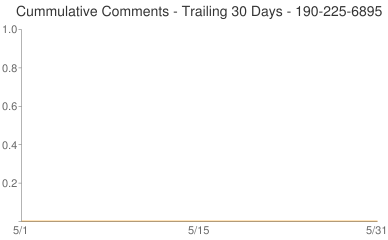 Cummulative Comments 190-225-6895