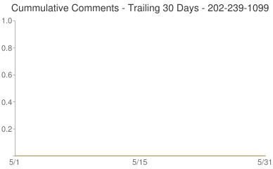 Cummulative Comments 202-239-1099