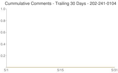 Cummulative Comments 202-241-0104