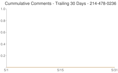 Cummulative Comments 214-478-0236