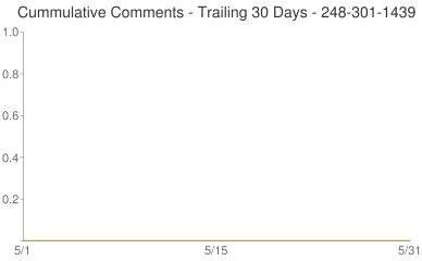 Cummulative Comments 248-301-1439