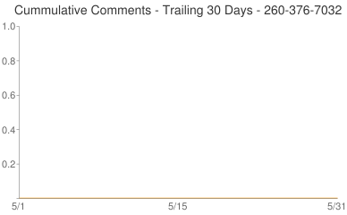 Cummulative Comments 260-376-7032